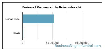Business & Commerce Jobs Nationwide vs. IA