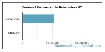 Business & Commerce Jobs Nationwide vs. KY