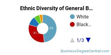 Business & Commerce Majors in LA Ethnic Diversity Statistics