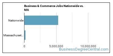 Business & Commerce Jobs Nationwide vs. MA