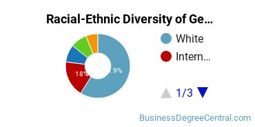 Racial-Ethnic Diversity of General Business Master's Degree Students