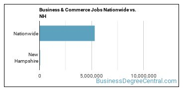 Business & Commerce Jobs Nationwide vs. NH