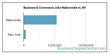 Business & Commerce Jobs Nationwide vs. NY