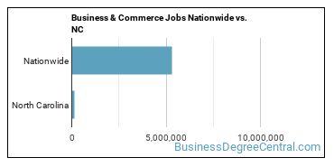 Business & Commerce Jobs Nationwide vs. NC