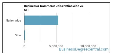 Business & Commerce Jobs Nationwide vs. OH