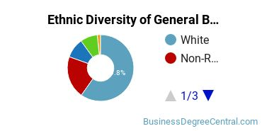 Business & Commerce Majors in OR Ethnic Diversity Statistics