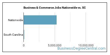 Business & Commerce Jobs Nationwide vs. SC