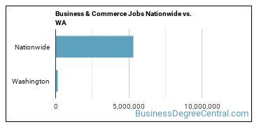 Business & Commerce Jobs Nationwide vs. WA