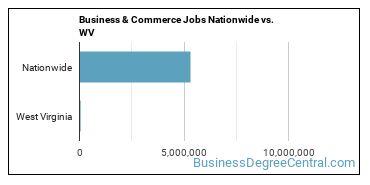 Business & Commerce Jobs Nationwide vs. WV