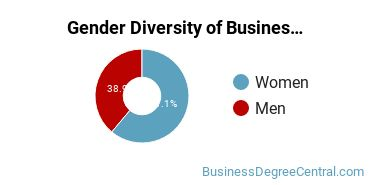 Business Support & Assistance Majors in DC Gender Diversity Statistics