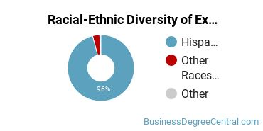 Racial-Ethnic Diversity of Executive Assistant/Executive Secretary Students with Bachelor's Degrees