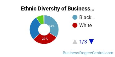 Business Support & Assistance Majors in FL Ethnic Diversity Statistics