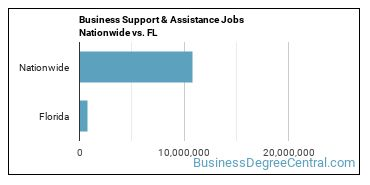 Business Support & Assistance Jobs Nationwide vs. FL