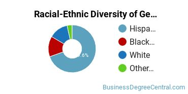Racial-Ethnic Diversity of General Administrative Assistant and Secretarial Science Students with Bachelor's Degrees