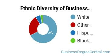 Business Support & Assistance Majors in MT Ethnic Diversity Statistics