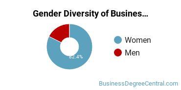 Business Support & Assistance Majors in NM Gender Diversity Statistics