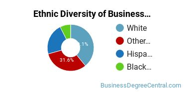 Business Support & Assistance Majors in OK Ethnic Diversity Statistics