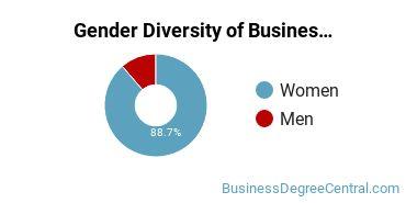 Business Support & Assistance Majors in OK Gender Diversity Statistics