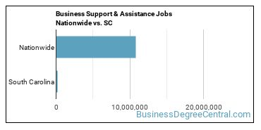 Business Support & Assistance Jobs Nationwide vs. SC