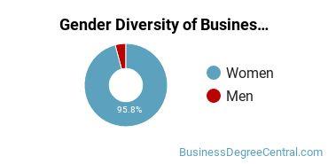 Business Support & Assistance Majors in SD Gender Diversity Statistics