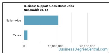 Business Support & Assistance Jobs Nationwide vs. TX