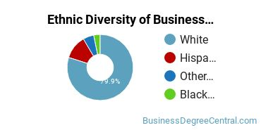 Business Support & Assistance Majors in UT Ethnic Diversity Statistics