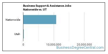 Business Support & Assistance Jobs Nationwide vs. UT