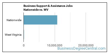 Business Support & Assistance Jobs Nationwide vs. WV