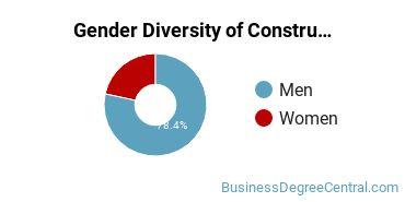 Construction Management Majors in CA Gender Diversity Statistics