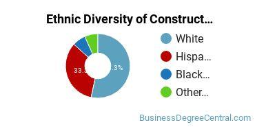Construction Management Majors in CO Ethnic Diversity Statistics