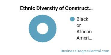 Construction Management Majors in DC Ethnic Diversity Statistics