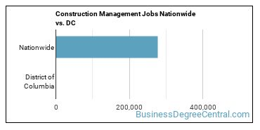 Construction Management Jobs Nationwide vs. DC