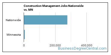Construction Management Jobs Nationwide vs. MN
