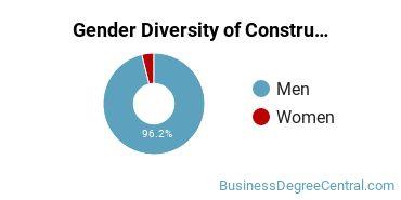 Construction Management Majors in MS Gender Diversity Statistics