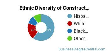 Construction Management Majors in NV Ethnic Diversity Statistics