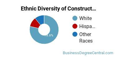 Construction Management Majors in OK Ethnic Diversity Statistics