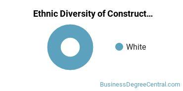 Construction Management Majors in SD Ethnic Diversity Statistics