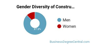 Construction Management Majors in TN Gender Diversity Statistics