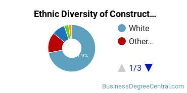 Construction Management Majors in WA Ethnic Diversity Statistics