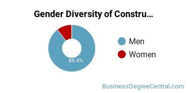 Construction Management Majors in WA Gender Diversity Statistics
