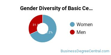 Gender Diversity of Basic Certificates in Business Communications