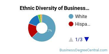 Corporate Communications Majors in CA Ethnic Diversity Statistics