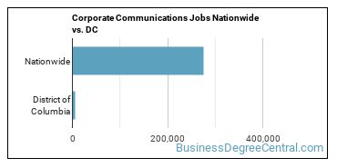 Corporate Communications Jobs Nationwide vs. DC