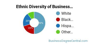 Corporate Communications Majors in FL Ethnic Diversity Statistics