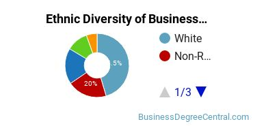 Corporate Communications Majors in IL Ethnic Diversity Statistics