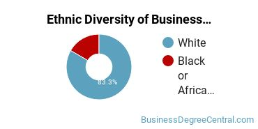 Corporate Communications Majors in KY Ethnic Diversity Statistics