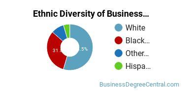 Corporate Communications Majors in MD Ethnic Diversity Statistics