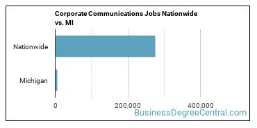 Corporate Communications Jobs Nationwide vs. MI