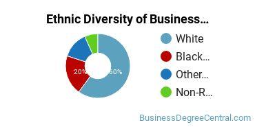 Corporate Communications Majors in MO Ethnic Diversity Statistics