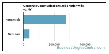 Corporate Communications Jobs Nationwide vs. NY